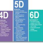 BIM 3D ao 7D